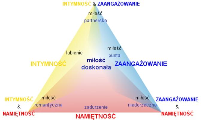 7 form milosci Sternberga