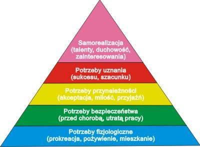 piramidamaslowa